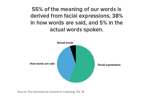 words vs facial expressions vs. how words are said