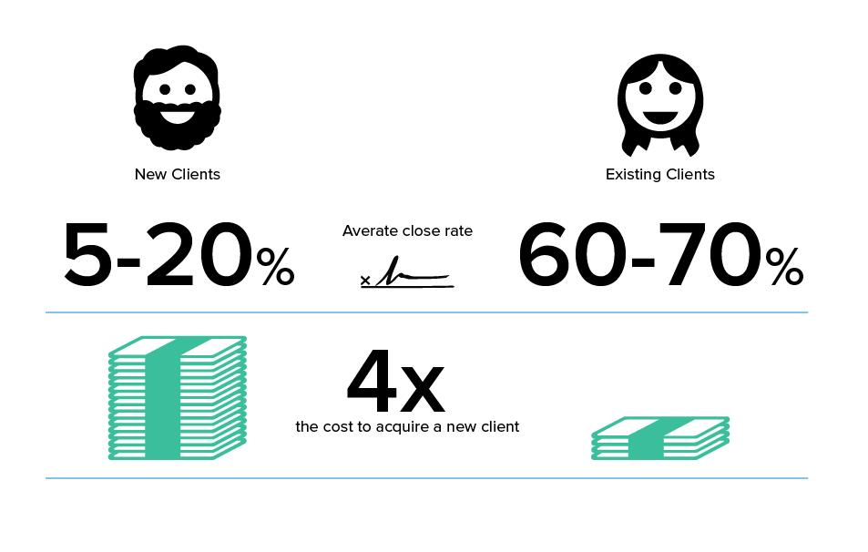 New clients vs. existing clients