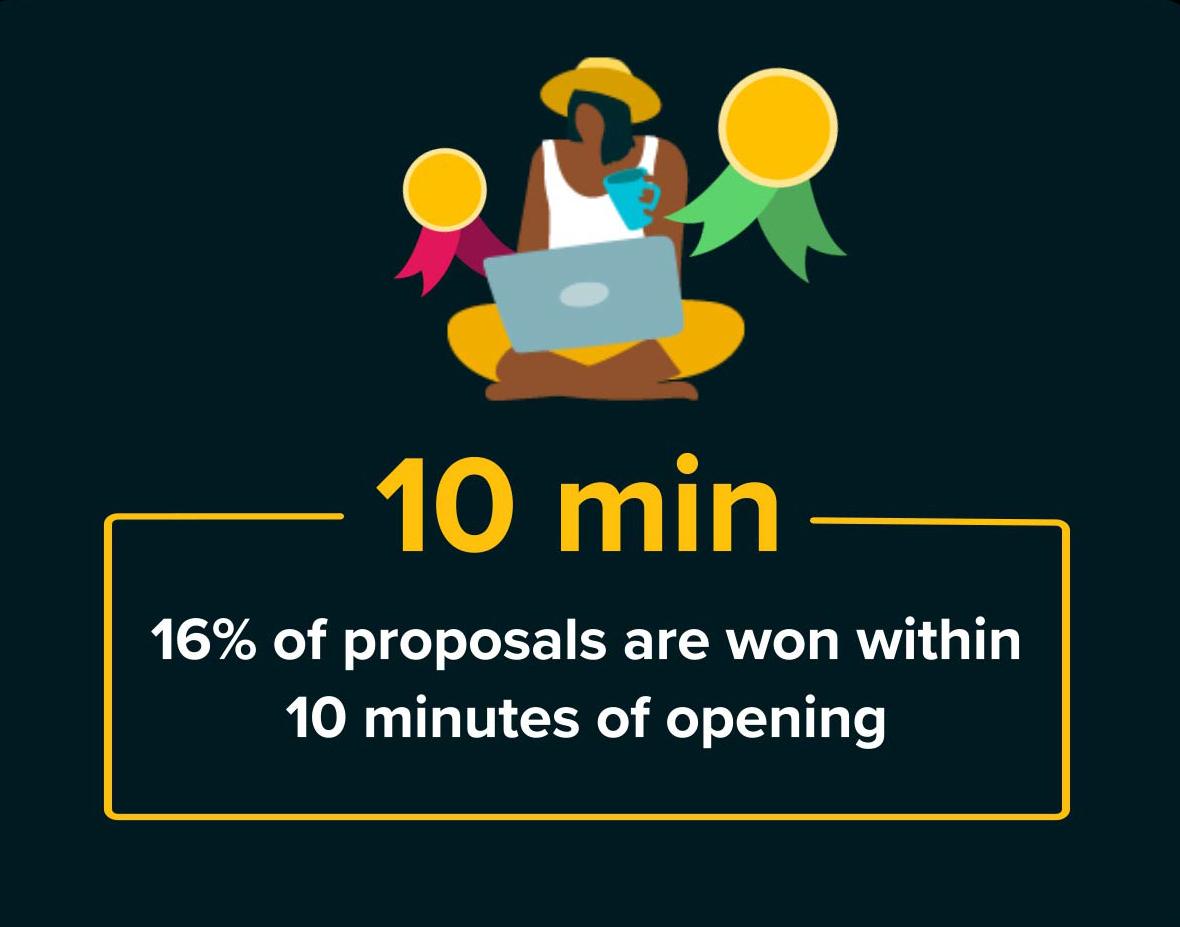 business proposal success statistics