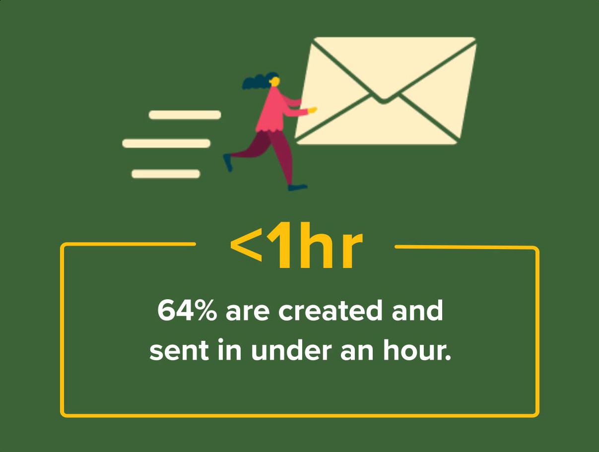 proposal statistics created vs. sent time