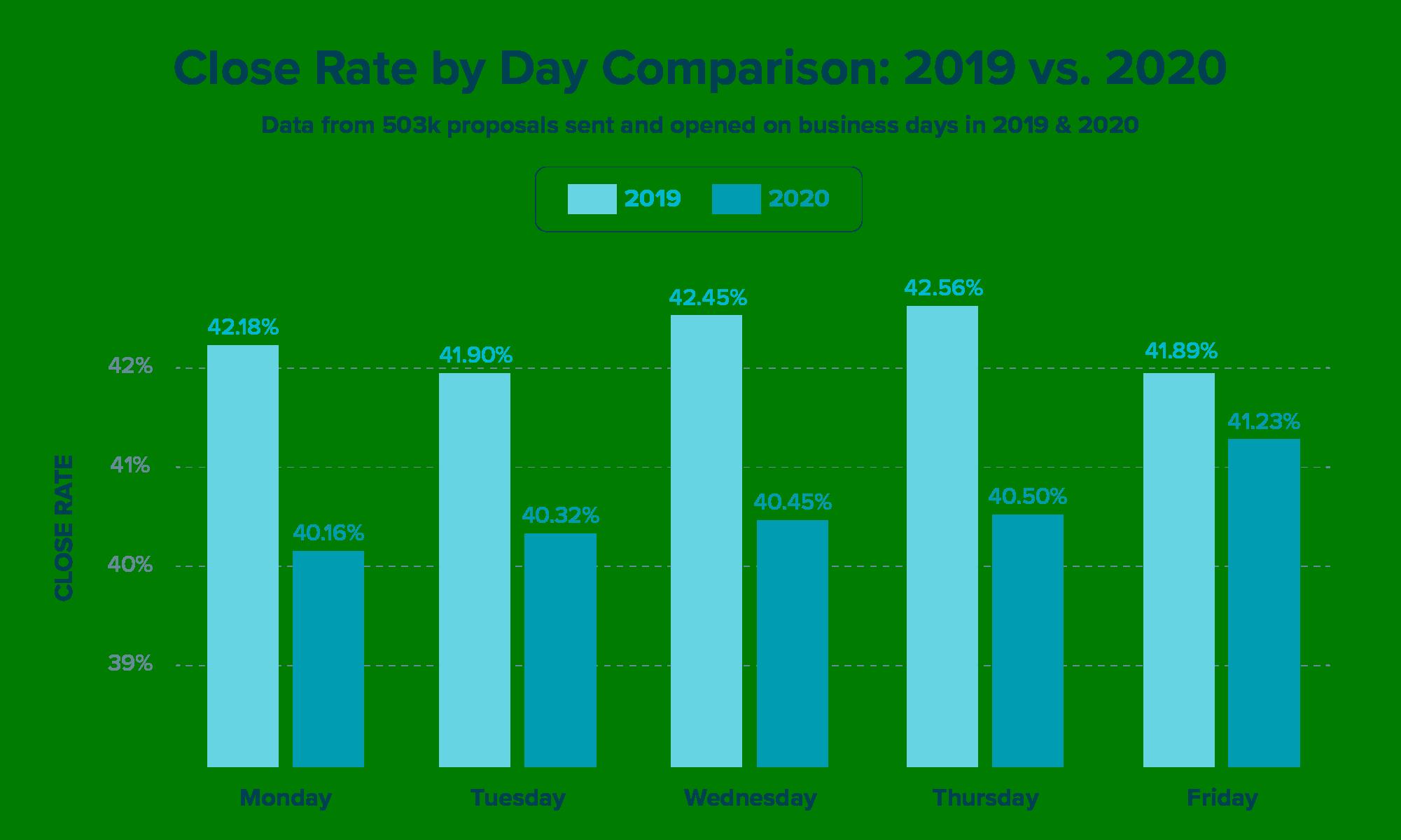Close Rate by Day Comparison: 2019 vs. 2020