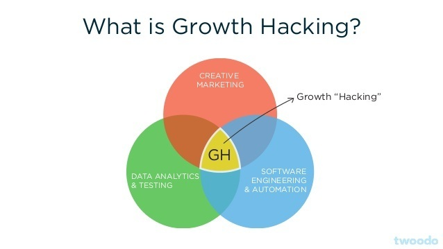 a graph explaining growth hacking