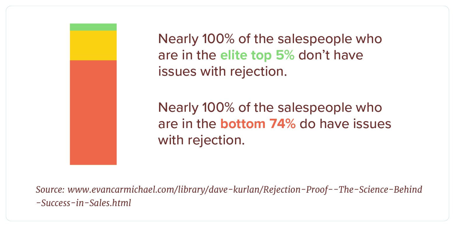 sales people rejection statistics