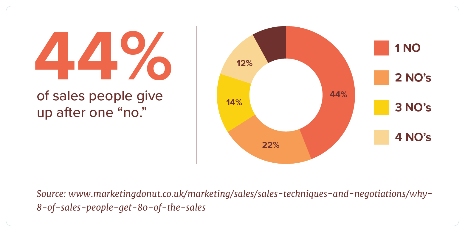 sales statistic for being told no by prospect