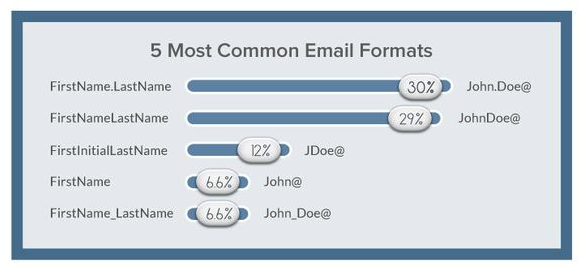 email address formats rankings