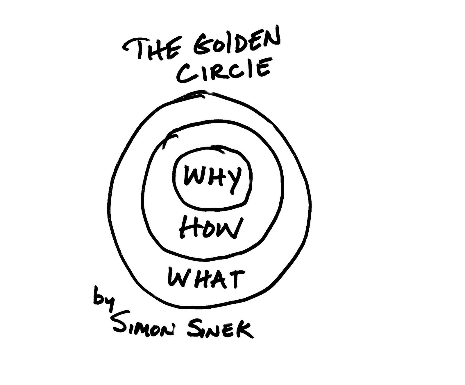 The Golden Circle why how what by Simon Sinek