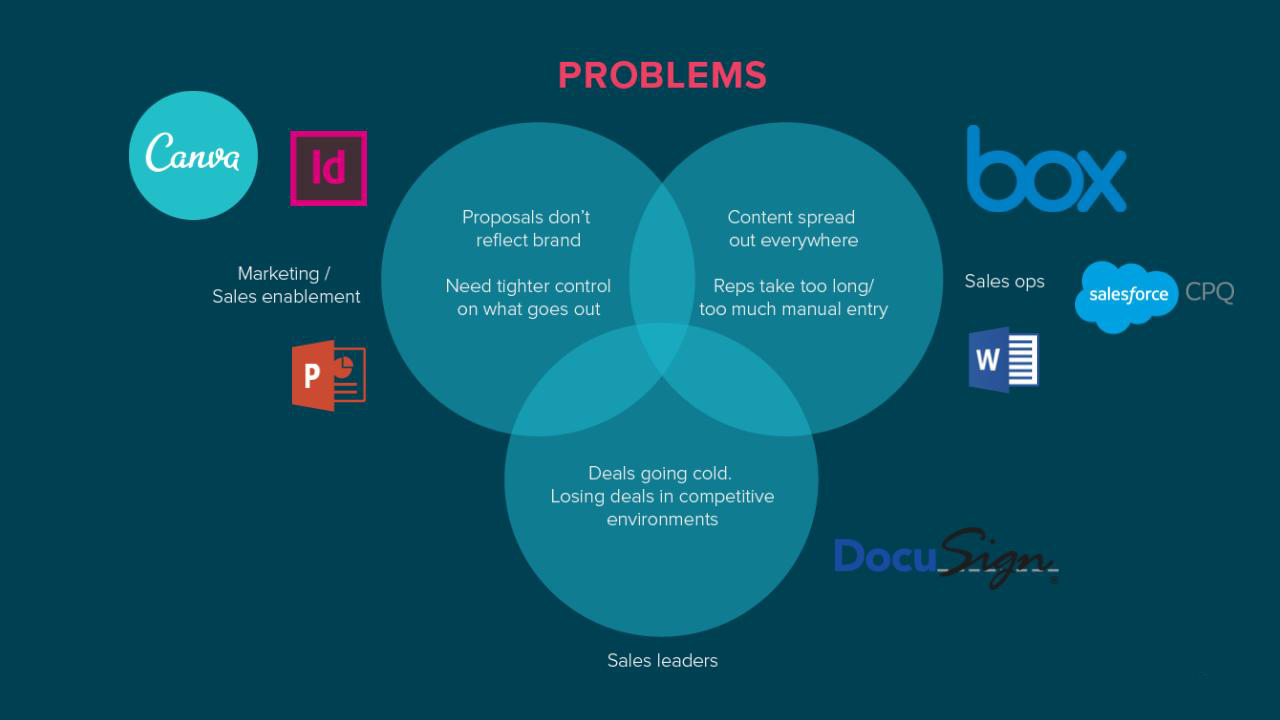 a graphic showing problems with status quo software for proposals