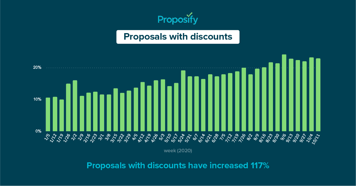 a graph showing discounts help win sales