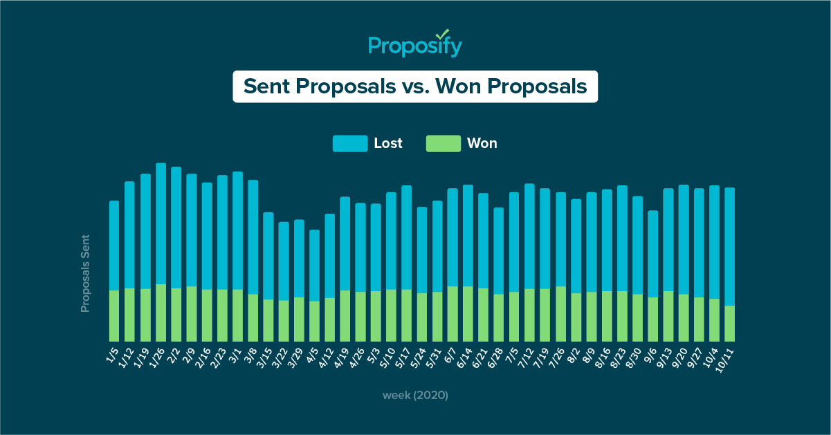 a graph showing how many proposals are sent vs proposals won