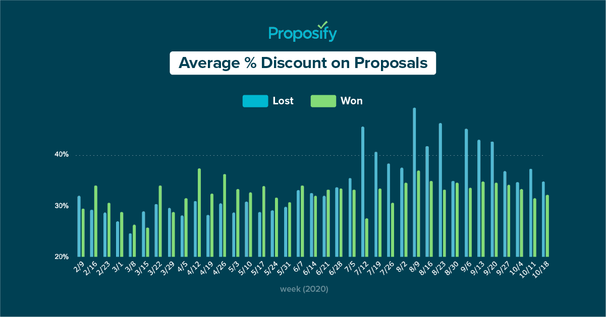 a graph showing the average discount for business proposals